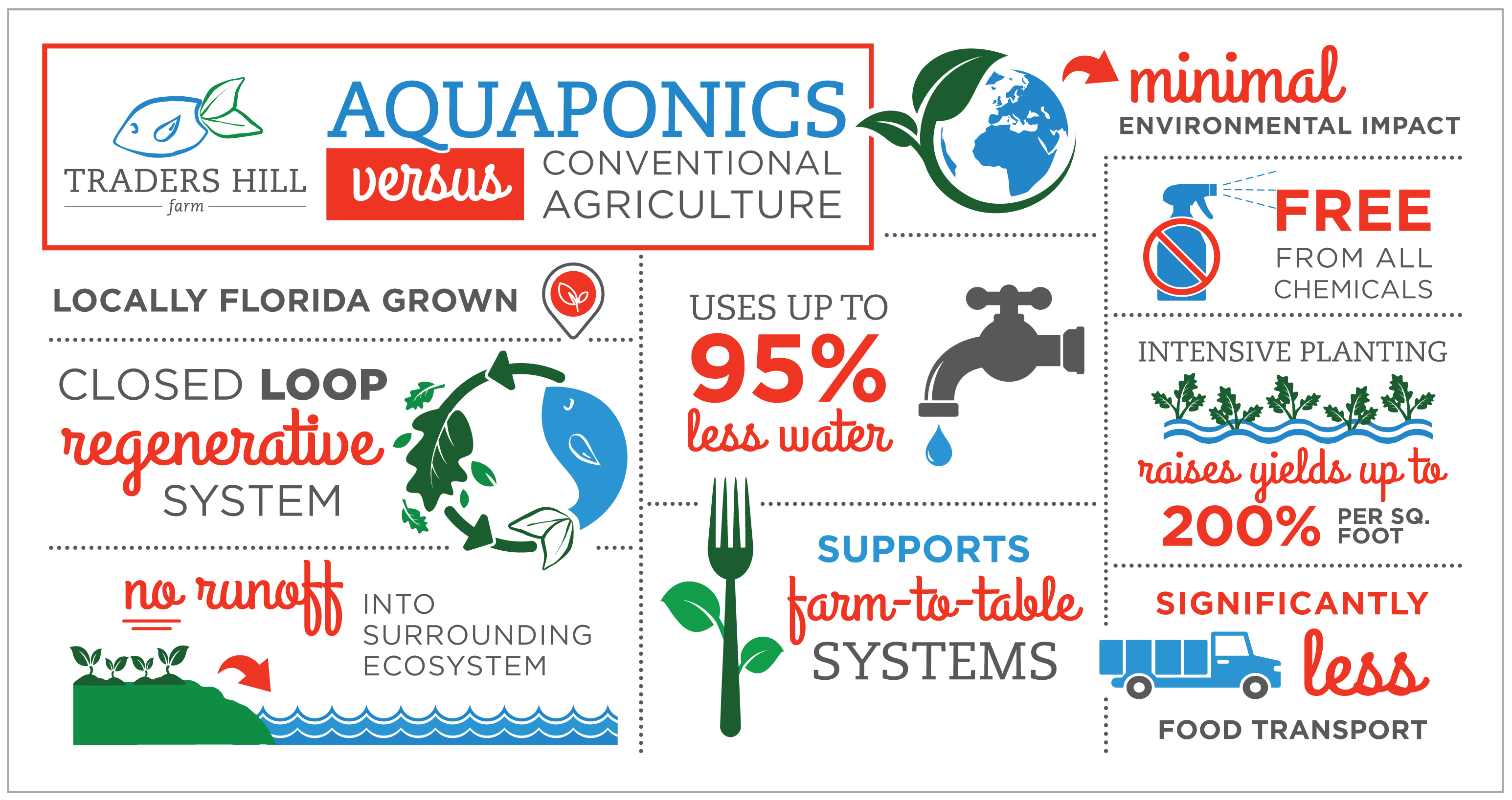 What is Aquaponics? – Traders Hill Farm